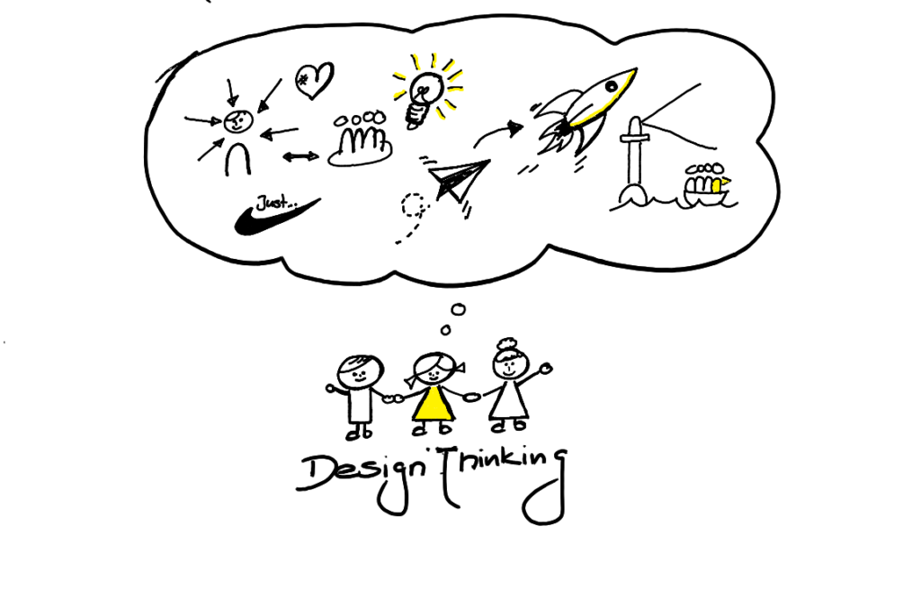 Design Thinking Mindset