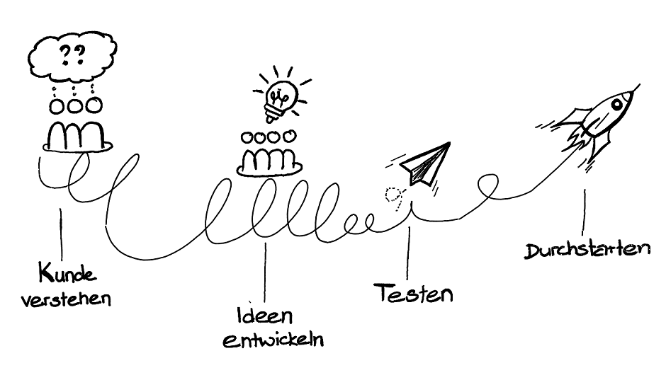 Design Thinking Methode