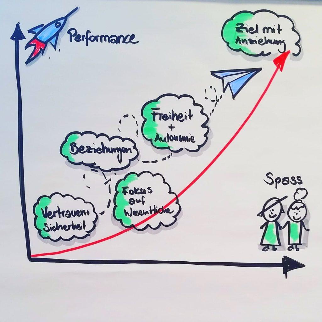 Design Your Teamwork - erfolgreiche Teams | Teamentwicklung