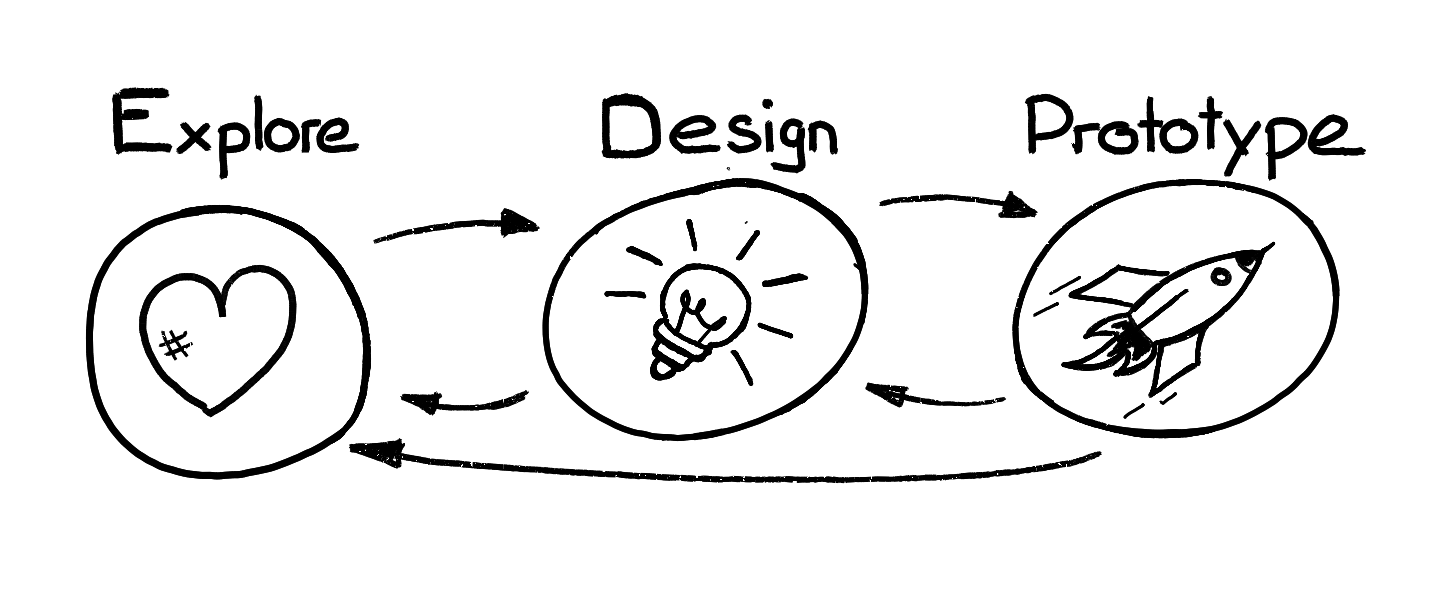 Design Your Teamwork Methode