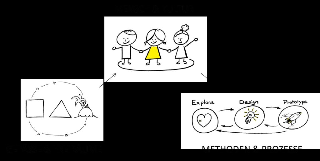 Innovation in NGO und Non Profit Organisationen entwickeln