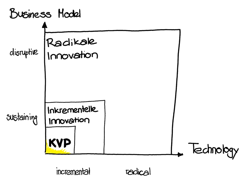 Innovationsformen